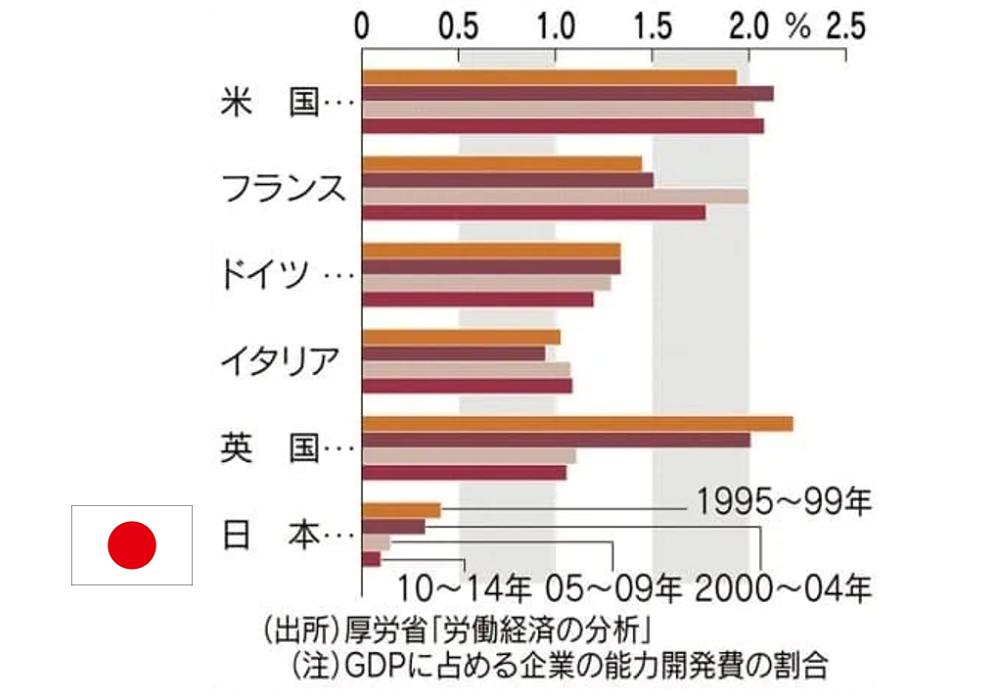 厚生労働省・能力開発費の割合