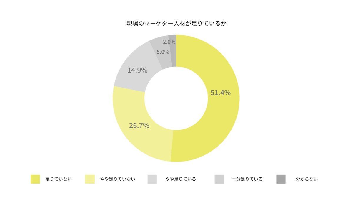 「コラーニング」による組織・人材育成調査結果